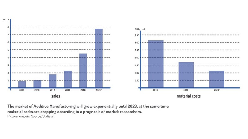 GROWTH OF ADDITIVE MANUFACTURING