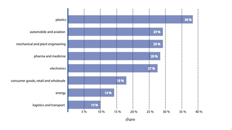 SCOPE OF APPLICATION APPLICATION DISTRIBUTION OF ADDITIVE MANUFACTURING