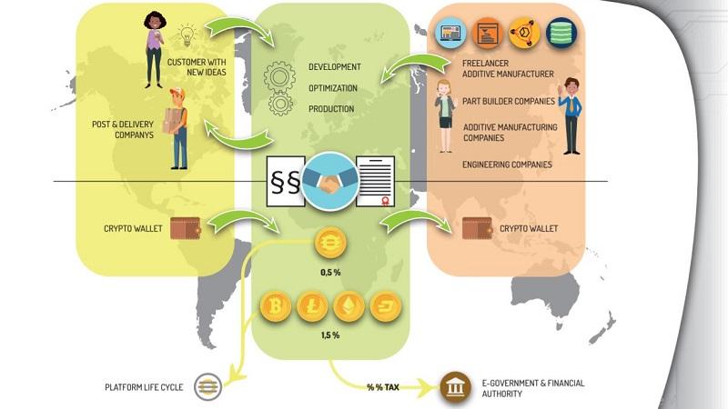 erecoin-platform-overview