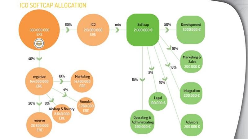 ico-softcap-allocation