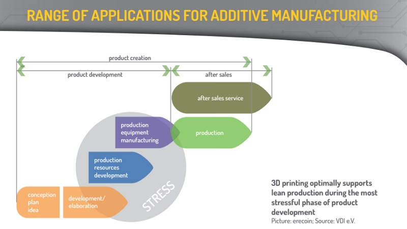 range-of-applications-for-additive-manufacturing